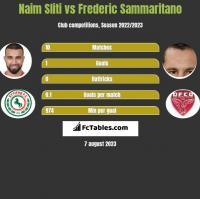 Naim Sliti vs Frederic Sammaritano h2h player stats