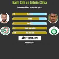 Naim Sliti vs Gabriel Silva h2h player stats