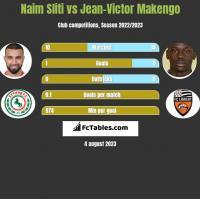 Naim Sliti vs Jean-Victor Makengo h2h player stats