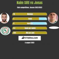 Naim Sliti vs Jonas h2h player stats