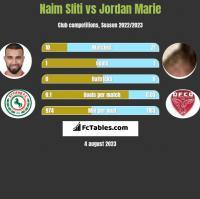 Naim Sliti vs Jordan Marie h2h player stats