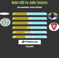 Naim Sliti vs Julio Tavares h2h player stats