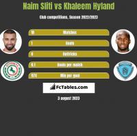 Naim Sliti vs Khaleem Hyland h2h player stats