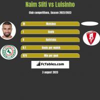 Naim Sliti vs Luisinho h2h player stats