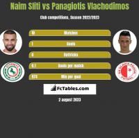 Naim Sliti vs Panagiotis Vlachodimos h2h player stats