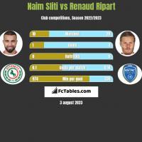 Naim Sliti vs Renaud Ripart h2h player stats
