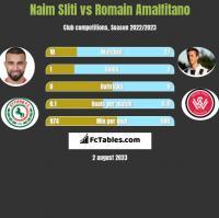 Naim Sliti vs Romain Amalfitano h2h player stats