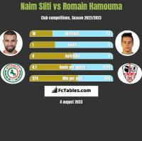 Naim Sliti vs Romain Hamouma h2h player stats
