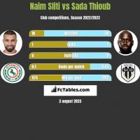 Naim Sliti vs Sada Thioub h2h player stats