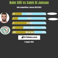 Naim Sliti vs Saleh Al Jamaan h2h player stats