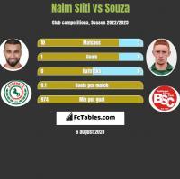 Naim Sliti vs Souza h2h player stats