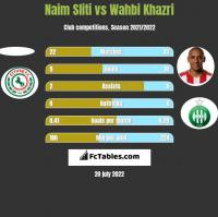Naim Sliti vs Wahbi Khazri h2h player stats