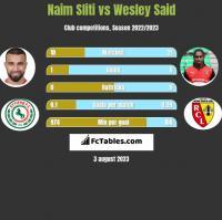 Naim Sliti vs Wesley Said h2h player stats