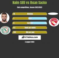 Naim Sliti vs Ihsan Sacko h2h player stats