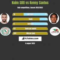 Naim Sliti vs Kenny Santos h2h player stats