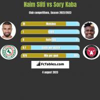 Naim Sliti vs Sory Kaba h2h player stats