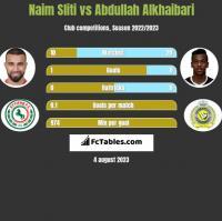 Naim Sliti vs Abdullah Alkhaibari h2h player stats