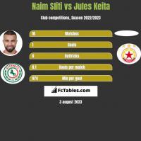 Naim Sliti vs Jules Keita h2h player stats