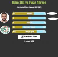 Naim Sliti vs Fwaz Altryes h2h player stats
