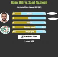 Naim Sliti vs Saad Alselouli h2h player stats