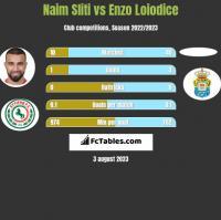 Naim Sliti vs Enzo Loiodice h2h player stats