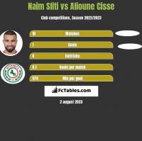 Naim Sliti vs Alioune Cisse h2h player stats