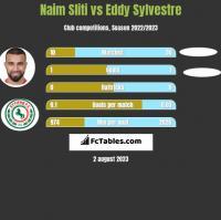 Naim Sliti vs Eddy Sylvestre h2h player stats