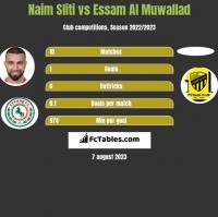 Naim Sliti vs Essam Al Muwallad h2h player stats