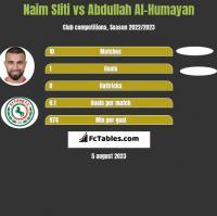 Naim Sliti vs Abdullah Al-Humayan h2h player stats