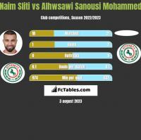 Naim Sliti vs Alhwsawi Sanousi Mohammed h2h player stats