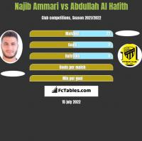 Najib Ammari vs Abdullah Al Hafith h2h player stats