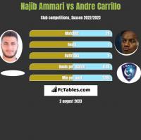 Najib Ammari vs Andre Carrillo h2h player stats