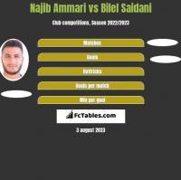 Najib Ammari vs Bilel Saidani h2h player stats