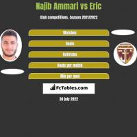 Najib Ammari vs Eric h2h player stats