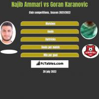 Najib Ammari vs Goran Karanovic h2h player stats