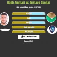 Najib Ammari vs Gustavo Cuellar h2h player stats