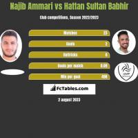 Najib Ammari vs Hattan Sultan Babhir h2h player stats