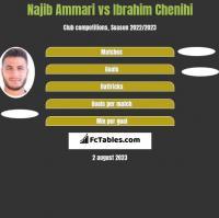 Najib Ammari vs Ibrahim Chenihi h2h player stats