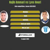 Najib Ammari vs Lyes Houri h2h player stats