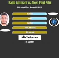 Najib Ammari vs Alexi Paul Pitu h2h player stats
