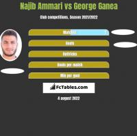 Najib Ammari vs George Ganea h2h player stats