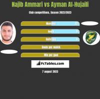 Najib Ammari vs Ayman Al-Hujaili h2h player stats