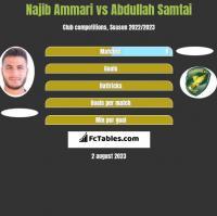 Najib Ammari vs Abdullah Samtai h2h player stats