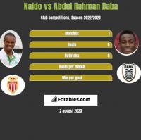 Naldo vs Abdul Rahman Baba h2h player stats