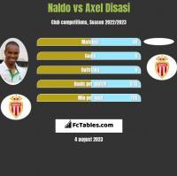 Naldo vs Axel Disasi h2h player stats