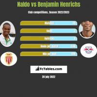 Naldo vs Benjamin Henrichs h2h player stats