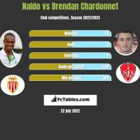 Naldo vs Brendan Chardonnet h2h player stats