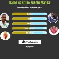 Naldo vs Bruno Ecuele Manga h2h player stats