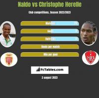 Naldo vs Christophe Herelle h2h player stats