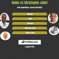 Naldo vs Christophe Jallet h2h player stats